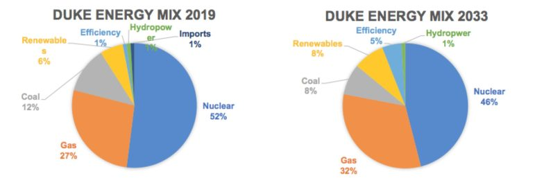 Image result for duke energy composition""