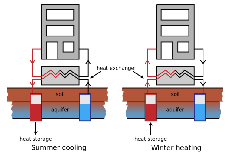 A diagram uses arrows to illustrate the flow of water in an example of thermal energy storage.